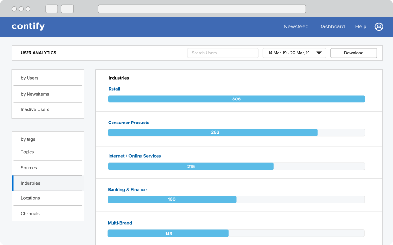Contify reports for leadership teams on competitors, companies and industries