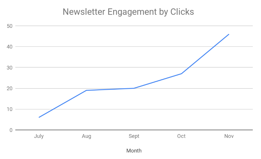 Newsletter engagement by clicks
